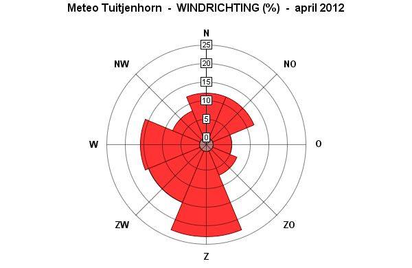 Windrichting April 2012